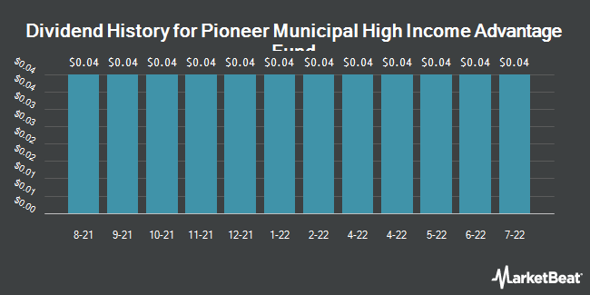 Dividend Payments by Quarter for Pioneer Municipal High (NYSE:MAV)