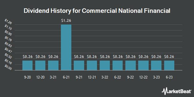 Dividend Payments by Quarter for Commercial National Financial Corp. (OTCMKTS:CNAF)