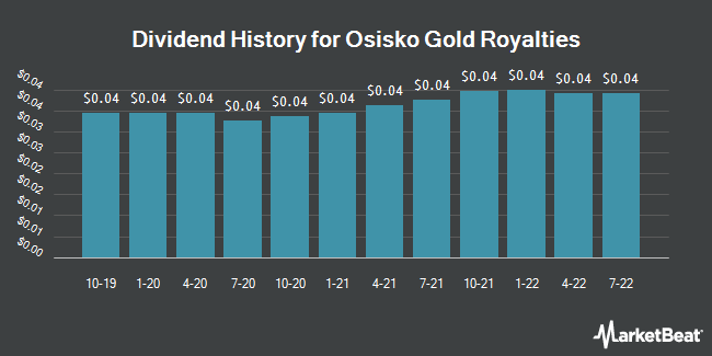 Dividend Payments by Quarter for Osisko Gold Royalties (NYSE:OR)