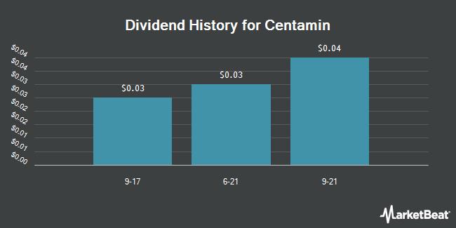 Dividend Payments by Quarter for Centamin (OTCMKTS:CELTF)