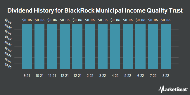 Dividend Payments by Quarter for BlackRock Insured Municipal Income Trust (NYSE:BYM)