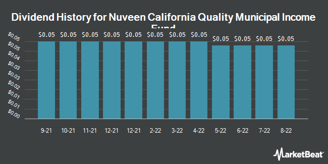 Dividend Payments by Quarter for Nuveen California Quality Mncpl Incm Fnd (NYSE:NAC)