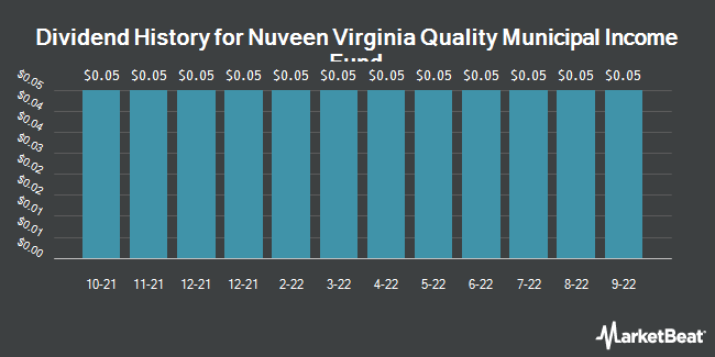 Dividend Payments by Quarter for Nuveen Premium Income Municipa (NYSE:NPV)