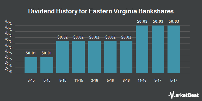 Dividend Payments by Quarter for Eastern Virginia Bankshares (NASDAQ:EVBS)