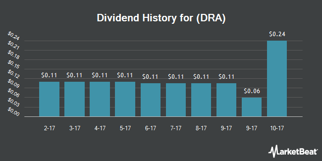 Dividend Payments by Quarter for Diversified Real Asset Income Fund of Beneficial Interest (NYSE:DRA)