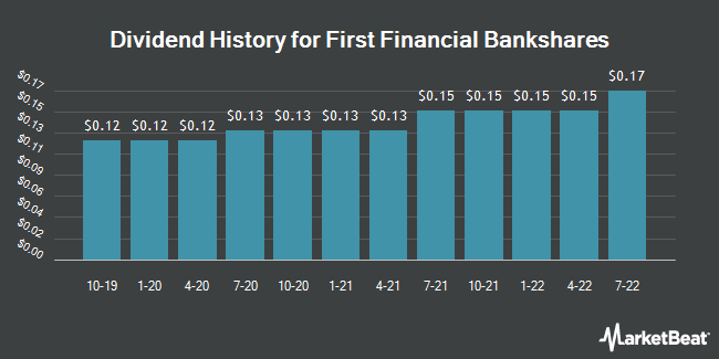 Dividend Payments by Quarter for First Financial Bankshares (NASDAQ:FFIN)