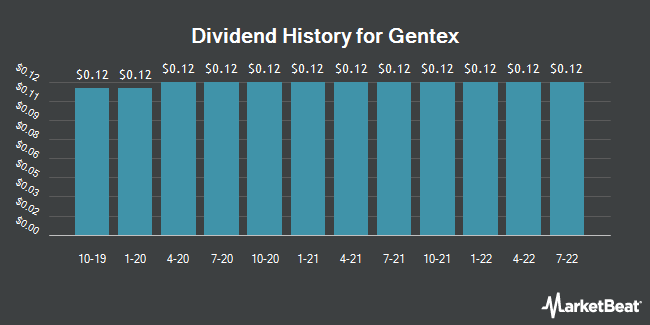 Dividend Payments by Quarter for Gentex (NASDAQ:GNTX)