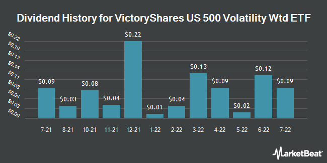 Dividend Payments by Quarter for VictoryShares US 500 Volatility Wtd ETF (NASDAQ:CFA)