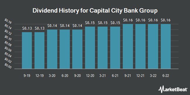 Dividend Payments by Quarter for Capital City Bank Group (NASDAQ:CCBG)