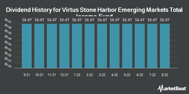 Dividend Payments by Quarter for Stone Harbor Emerging Markets Total Income Fund (NYSE:EDI)
