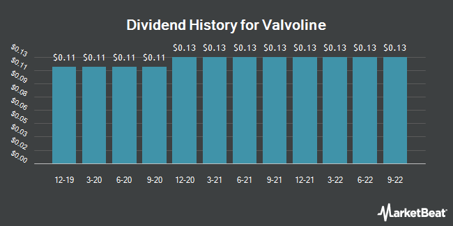 Dividend Payments by Quarter for Valvoline (NYSE:VVV)