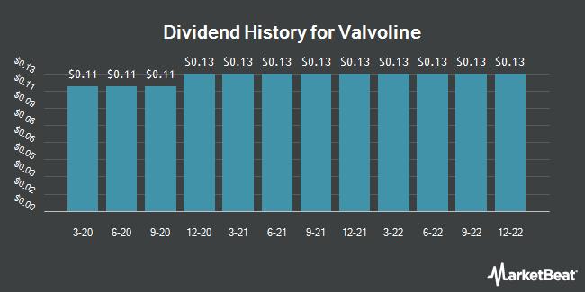 Dividend Payments by Quarter for Valvoline (NYSE:VVV)