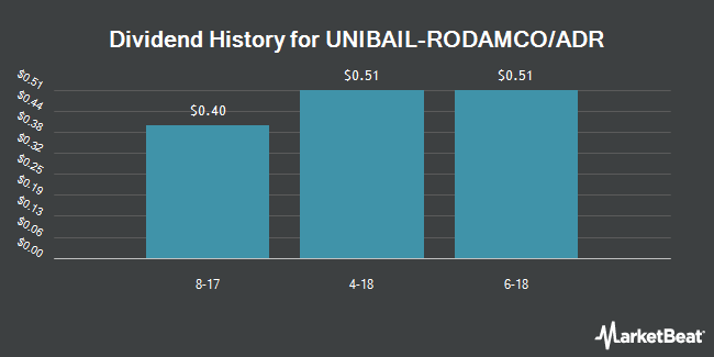 Dividend Payments by Quarter for Unibail-Rodamco (OTCMKTS:UNRDY)