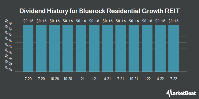 Dividend Payments by Quarter for Bluerock Residential (NYSEAMERICAN:BRG)