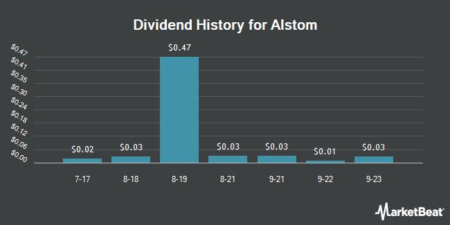 Dividend Payments by Quarter for Alstom (OTCMKTS:ALSMY)