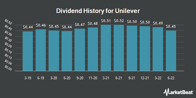 Dividend Payments by Quarter for Unilever (NYSE:UL)