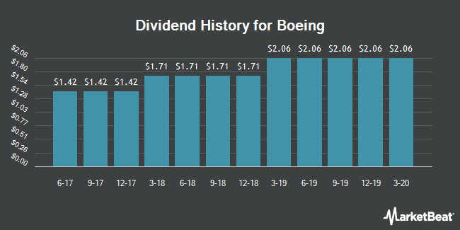 Dividend Payments by Quarter for Boeing (NYSE:BA)