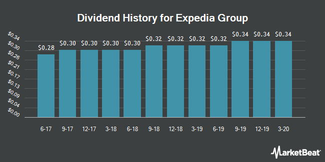 Dividend Payments by Quarter for Expedia (NASDAQ:EXPE)