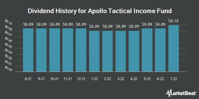Dividend Payments by Quarter for Apollo Tacticalome Fund (NYSE:AIF)