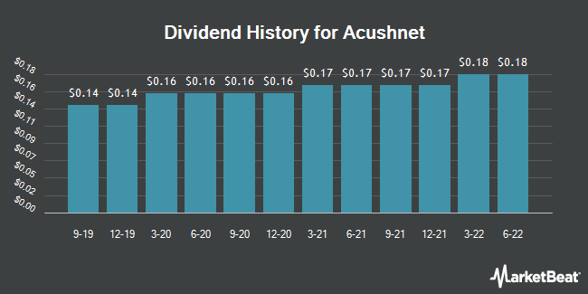 Dividend Payments by Quarter for Acushnet (NYSE:GOLF)