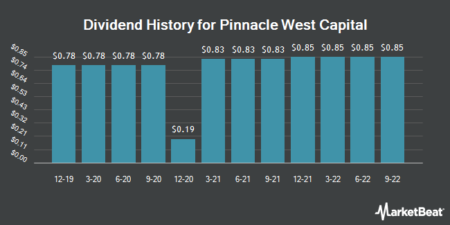 Dividend Payments by Quarter for Pinnacle West Capital (NYSE:PNW)