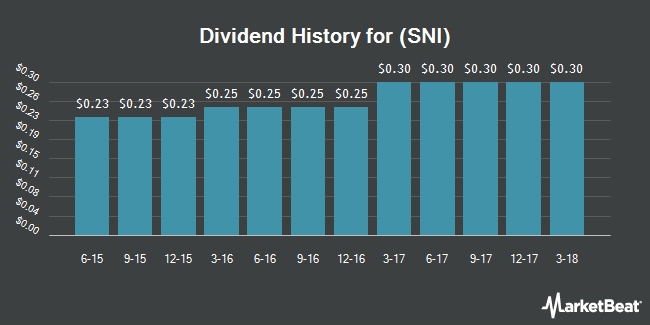 Dividend Payments by Quarter for Scripps Networks Interactive (NASDAQ:SNI)