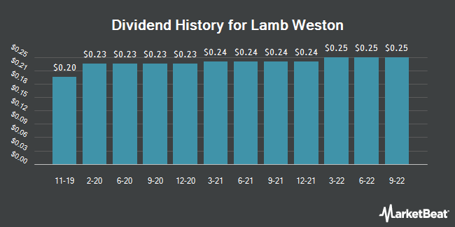 Dividend Payments by Quarter for Lamb Weston (NYSE:LW)