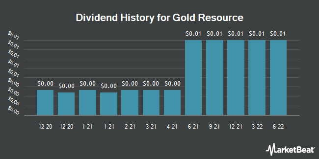 Dividend Payments by Quarter for Gold Resource (NYSEAMERICAN:GORO)
