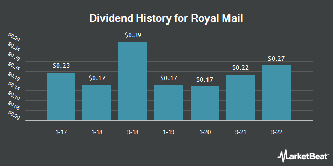 Dividend Payments by Quarter for Royal Mail (OTCMKTS:ROYMY)