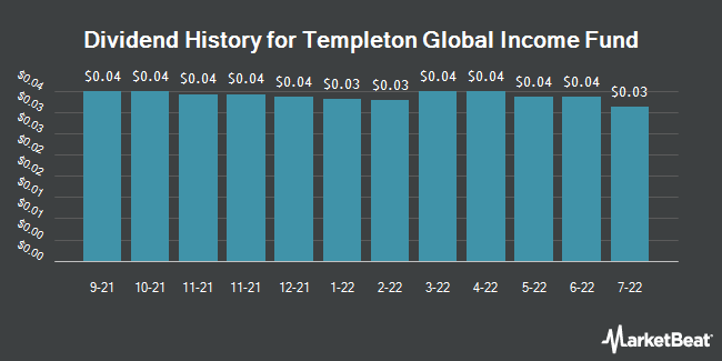 Dividend Payments by Quarter for Templeton Global Income Fund (NYSE:GIM)