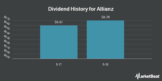 Dividend Payments by Quarter for Allianz (OTCMKTS:AZSEY)