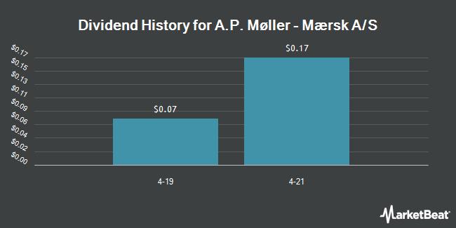 Dividend Payments by Quarter for Maersk (OTCMKTS:AMKBY)