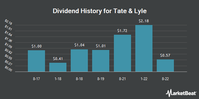 Dividend Payments by Quarter for Tate & Lyle (OTCMKTS:TATYY)