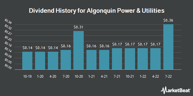 Dividend Payments by Quarter for Algonquin Power & Utilities (NYSE:AQN)