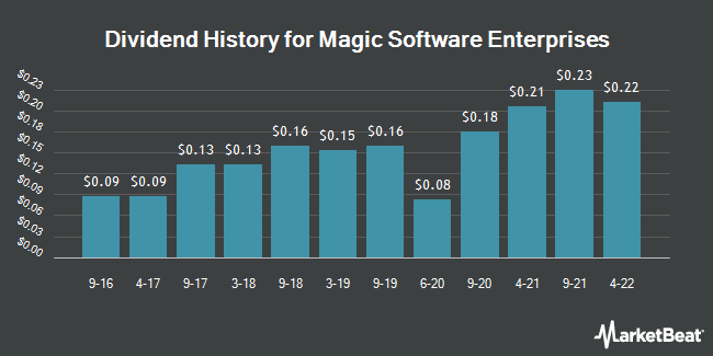 Dividend Payments by Quarter for Magic Software Enterprises (NASDAQ:MGIC)
