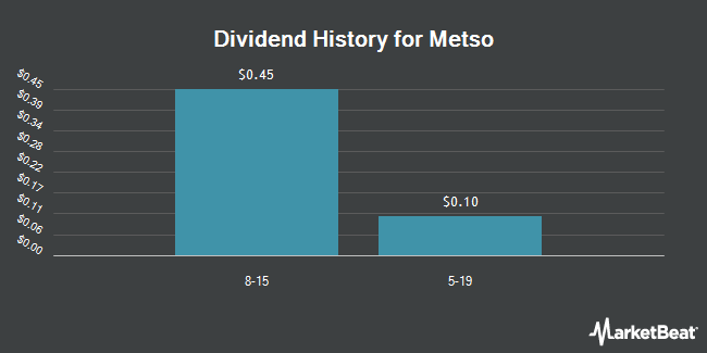 Dividend Payments by Quarter for Metso Oyj (OTCMKTS:MXCYY)