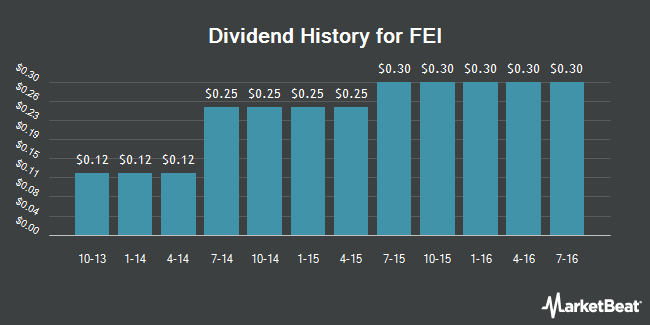 Dividend Payments by Quarter for FEI (NASDAQ:FEIC)