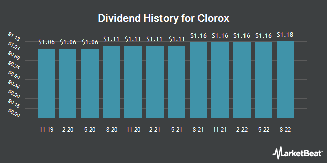 Dividend Payments by Quarter for Clorox (NYSE:CLX)