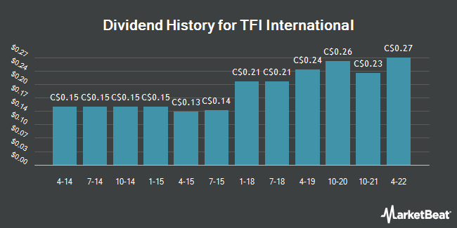 Dividend Payments by Quarter for TFI International (TSE:TFII)