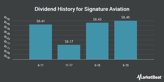 Dividend Payments by Quarter for BBA Aviation (OTCMKTS:BBAVY)