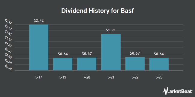 Dividend Payments by Quarter for Basf Se (OTCMKTS:BASFY)