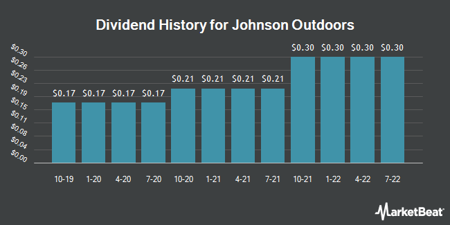 Dividend Payments by Quarter for Johnson Outdoors (NASDAQ:JOUT)