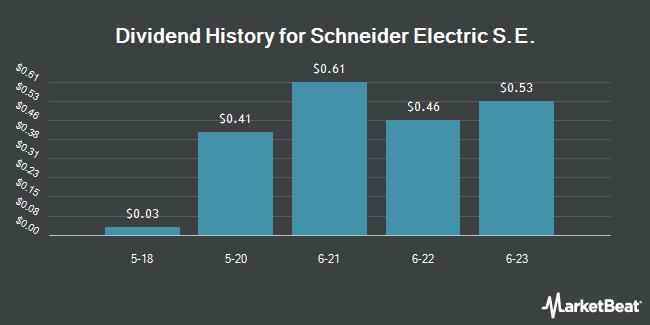 Dividend Payments by Quarter for Schneider Electric (OTCMKTS:SBGSY)