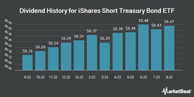 Dividend Payments by Quarter for iShares Short Treasury Bond ETF (NASDAQ:SHV)