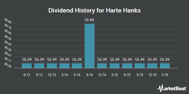 Dividend Payments by Quarter for Harte Hanks (NYSE:HHS)