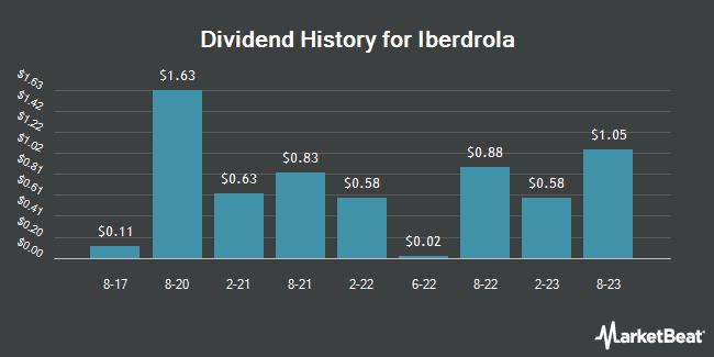 Dividend Payments by Quarter for Iberdrola (OTCMKTS:IBDRY)