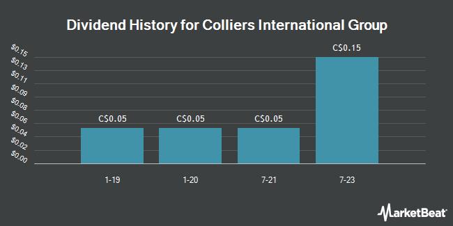 Dividend Payments by Quarter for Colliers International Gr (TSE:CIGI)