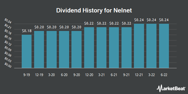 Dividend Payments by Quarter for Nelnet (NYSE:NNI)