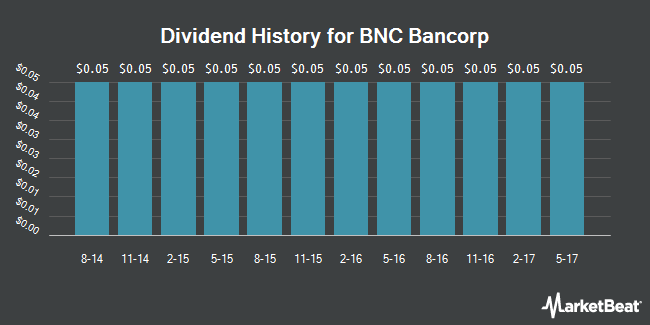 Dividend Payments by Quarter for BNC Bancorp (NASDAQ:BNCN)