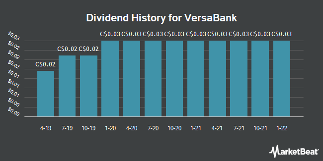 Dividend Payments by Quarter for VersaBank (TSE:VB)
